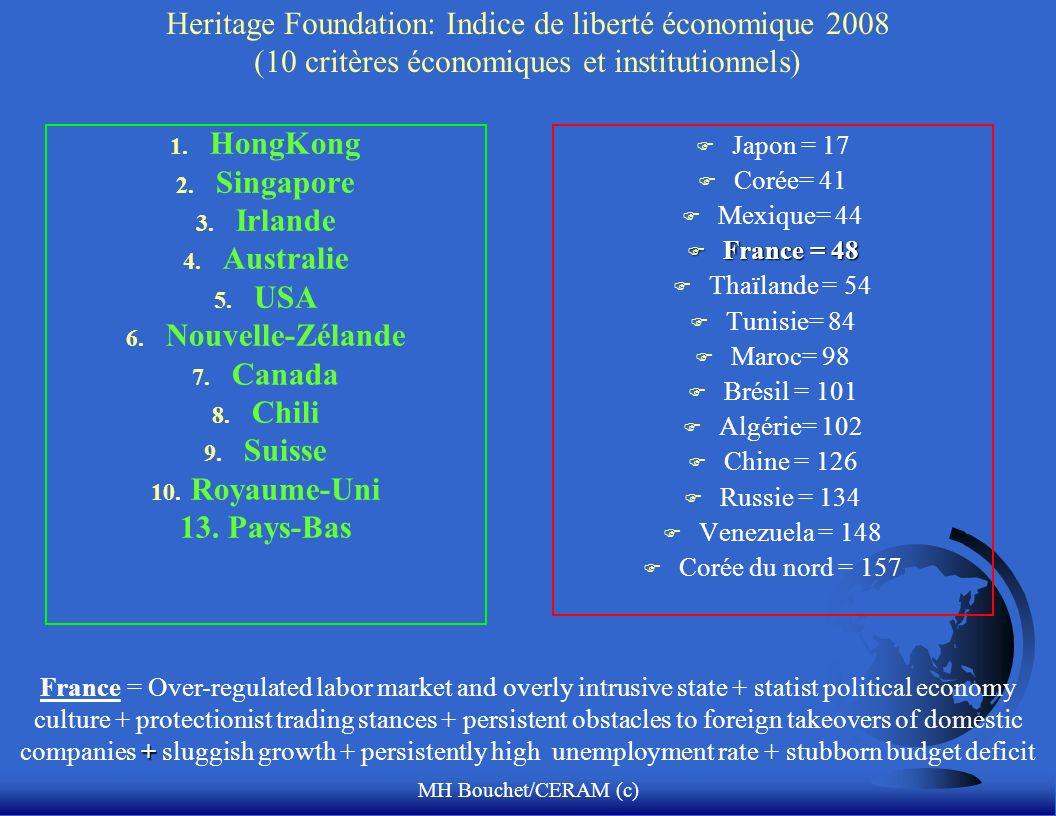 MH Bouchet/CERAM (c) Heritage Foundation: Indice de liberté économique 2008 (10 critères économiques et institutionnels) 1.