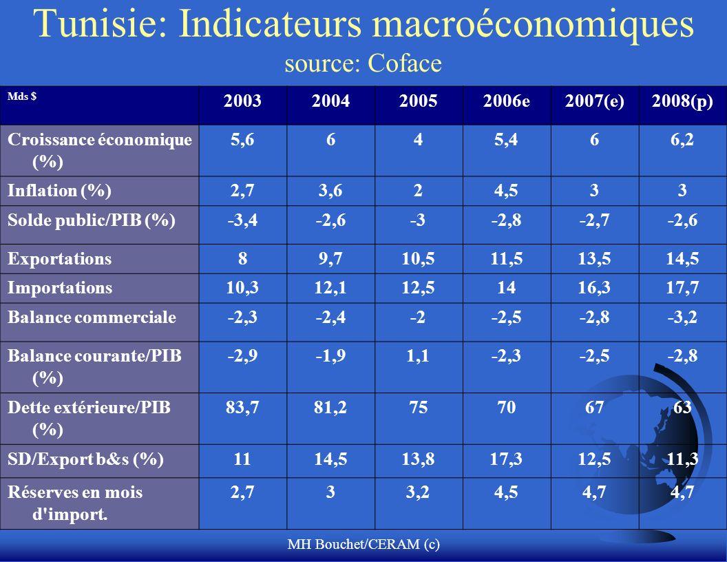 MH Bouchet/CERAM (c) Tunisie: Indicateurs macroéconomiques source: Coface Mds $ 2003200420052006e2007(e)2008(p) Croissance économique (%) 5,6645,466,2 Inflation (%)2,73,624,533 Solde public/PIB (%)-3,4-2,6-3-2,8-2,7-2,6 Exportations89,710,511,513,514,5 Importations10,312,112,51416,317,7 Balance commerciale-2,3-2,4-2-2,5-2,8-3,2 Balance courante/PIB (%) -2,9-1,91,1-2,3-2,5-2,8 Dette extérieure/PIB (%) 83,781,275706763 SD/Export b&s (%)1114,513,817,312,511,3 Réserves en mois d import.