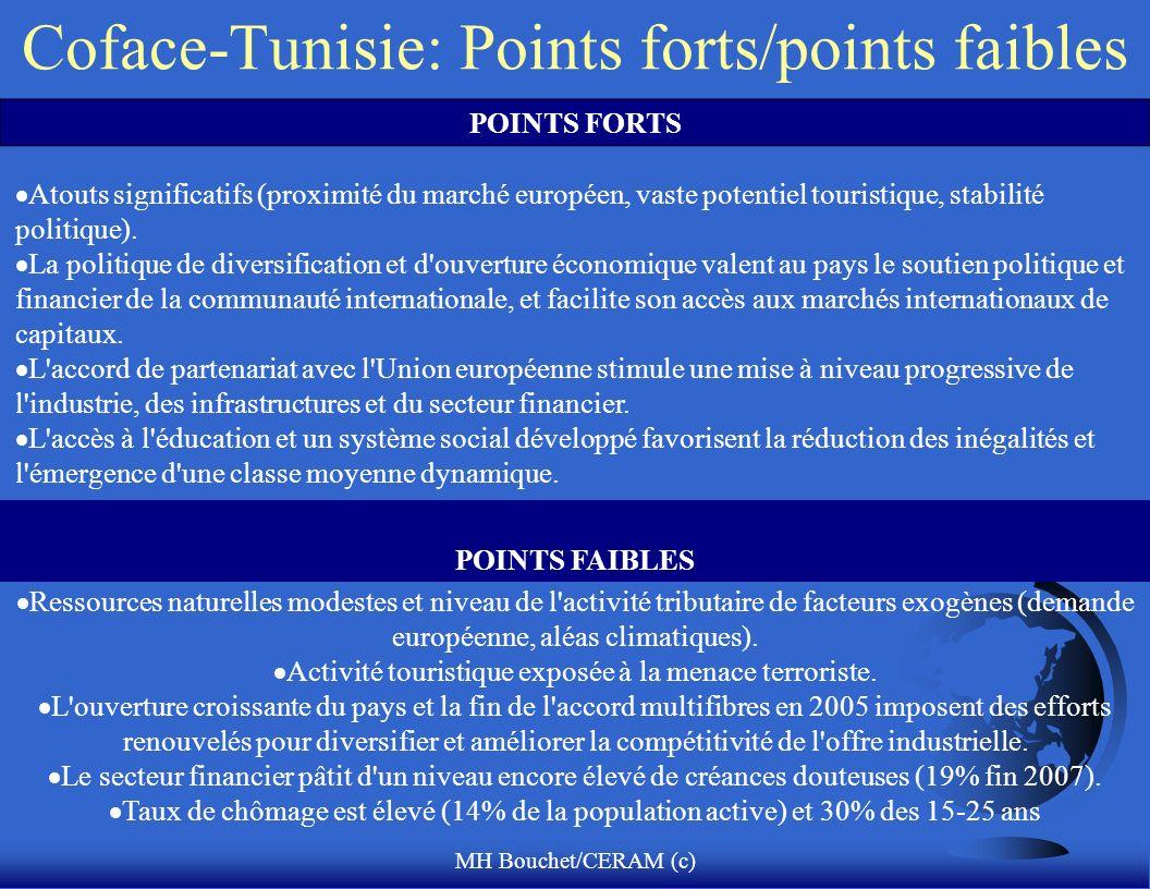MH Bouchet/CERAM (c) Coface-Tunisie: Points forts/points faibles POINTS FORTS Atouts significatifs (proximité du marché européen, vaste potentiel touristique, stabilité politique).