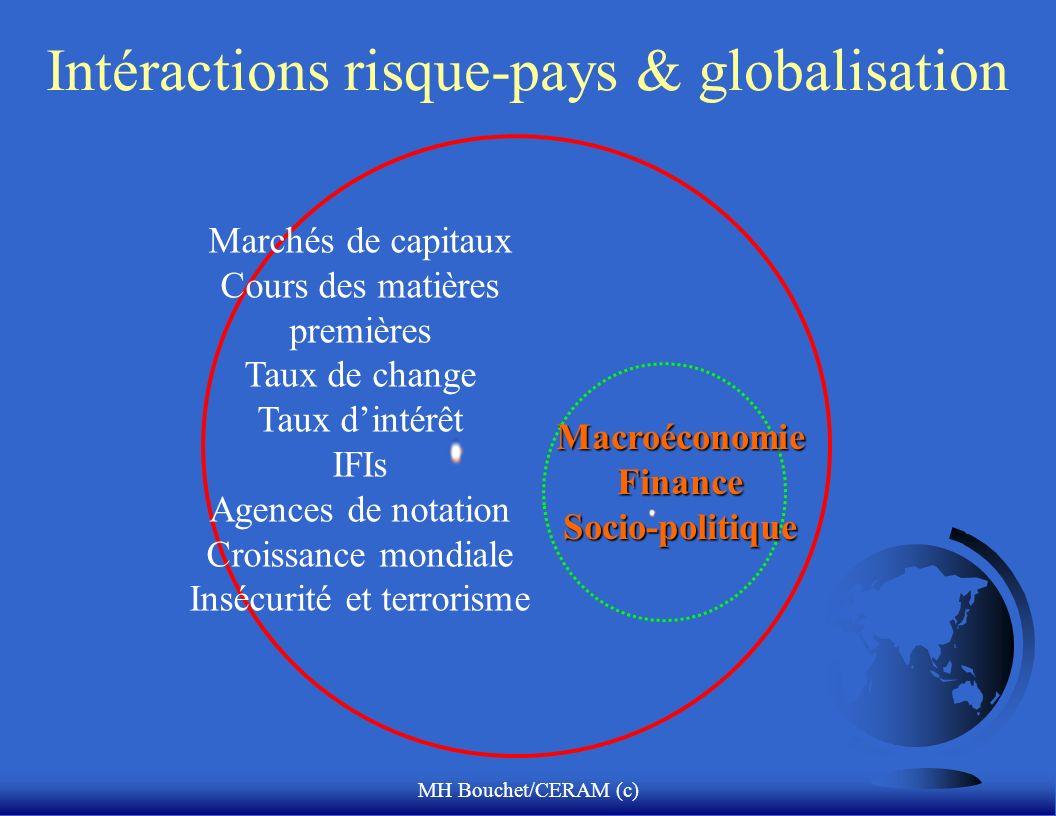 MH Bouchet/CERAM (c) Intéractions risque-pays & globalisationMacroéconomieFinanceSocio-politique Marchés de capitaux Cours des matières premières Taux de change Taux dintérêt IFIs Agences de notation Croissance mondiale Insécurité et terrorisme