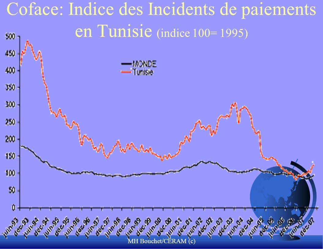 MH Bouchet/CERAM (c) Coface: Indice des Incidents de paiements en Tunisie (indice 100= 1995)
