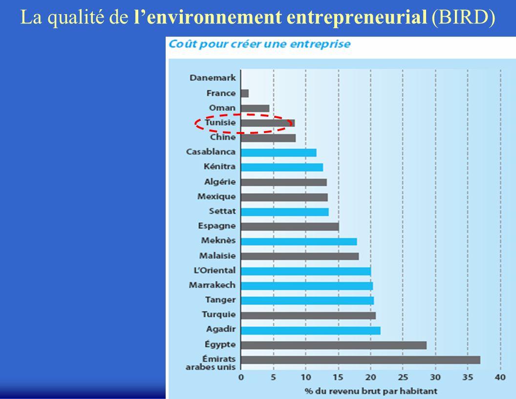 MH Bouchet/CERAM (c) La qualité de lenvironnement entrepreneurial (BIRD)