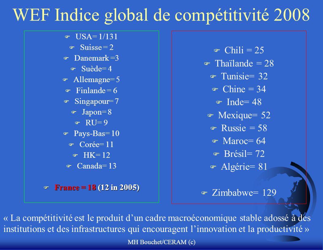 MH Bouchet/CERAM (c) WEF Indice global de compétitivité 2008 F USA= 1/131 F Suisse = 2 F Danemark =3 F Suède= 4 F Allemagne= 5 F Finlande = 6 F Singapour= 7 F Japon= 8 F RU= 9 F Pays-Bas= 10 F Corée= 11 F HK= 12 F Canada= 13 F France = 18 (12 in 2005) F Chili = 25 F Thaïlande = 28 F Tunisie= 32 F Chine = 34 F Inde= 48 F Mexique= 52 F Russie = 58 F Maroc= 64 F Brésil= 72 F Algérie= 81 F Zimbabwe= 129 « La compétitivité est le produit dun cadre macroéconomique stable adossé à des institutions et des infrastructures qui encouragent linnovation et la productivité »