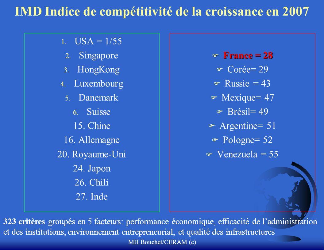 MH Bouchet/CERAM (c) IMD Indice de compétitivité de la croissance en 2007 1.