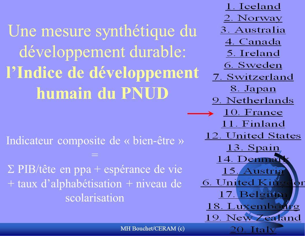 MH Bouchet/CERAM (c) Une mesure synthétique du développement durable: lIndice de développement humain du PNUD Indicateur composite de « bien-être » = PIB/tête en ppa + espérance de vie + taux dalphabétisation + niveau de scolarisation