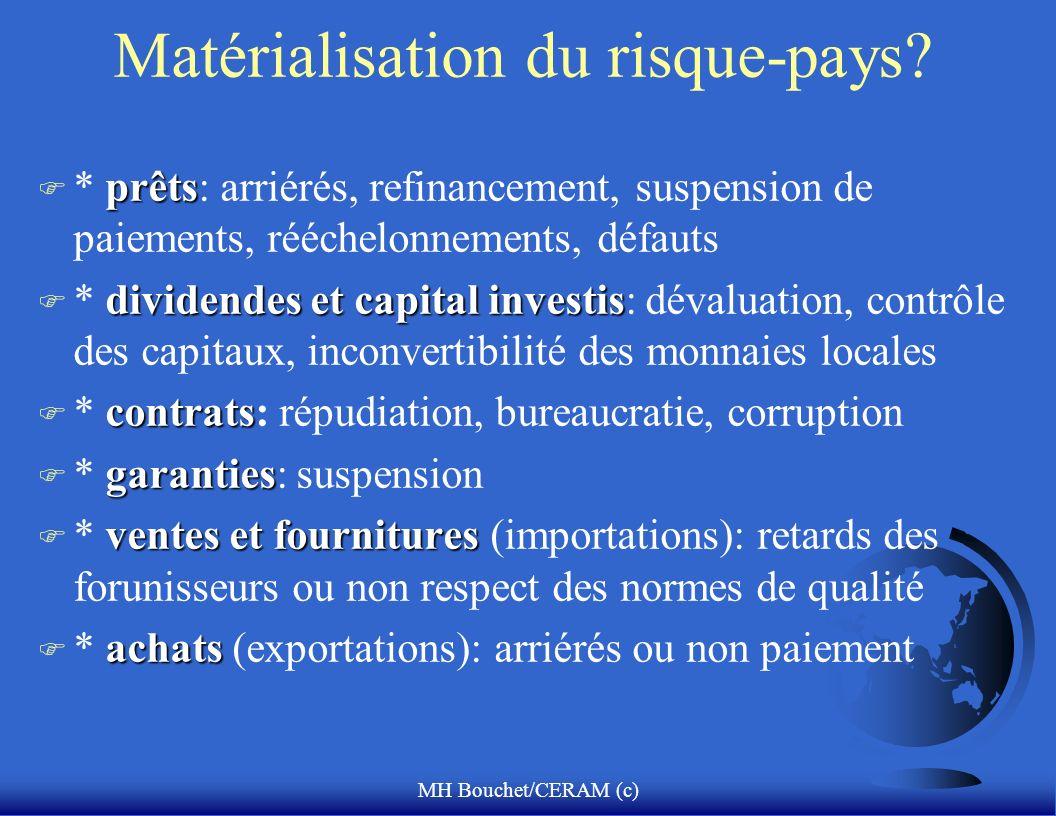 MH Bouchet/CERAM (c) Matérialisation du risque-pays.