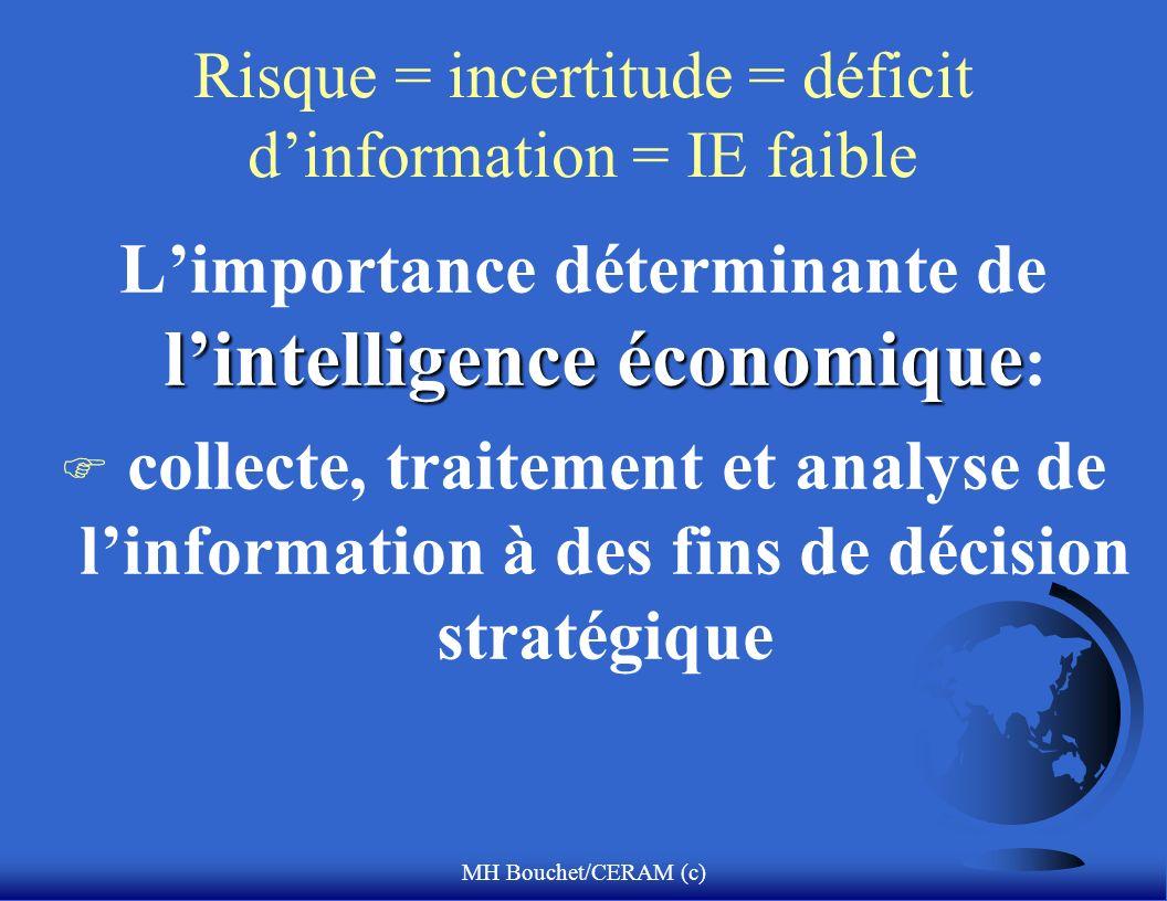 MH Bouchet/CERAM (c) Risque = incertitude = déficit dinformation = IE faible lintelligence économique Limportance déterminante de lintelligence économique : F collecte, traitement et analyse de linformation à des fins de décision stratégique