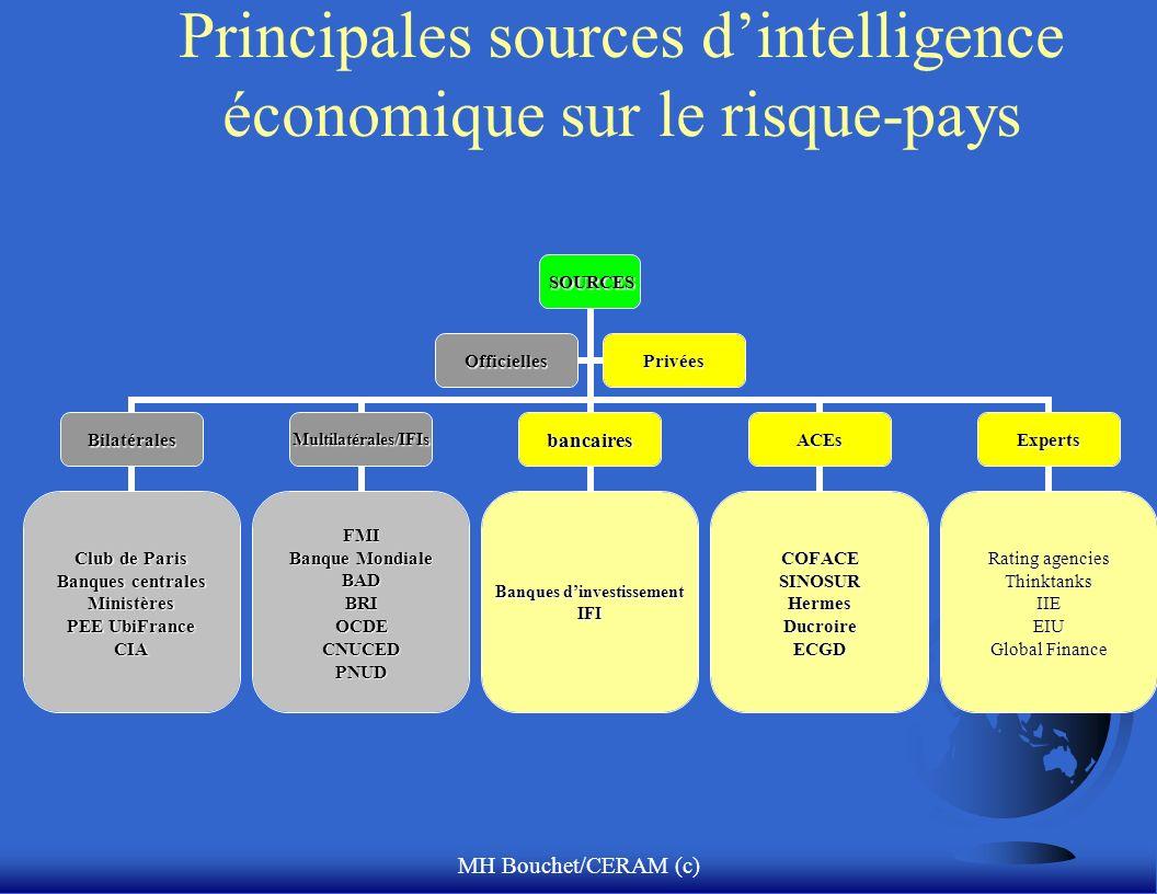 MH Bouchet/CERAM (c) Principales sources dintelligence économique sur le risque-pays