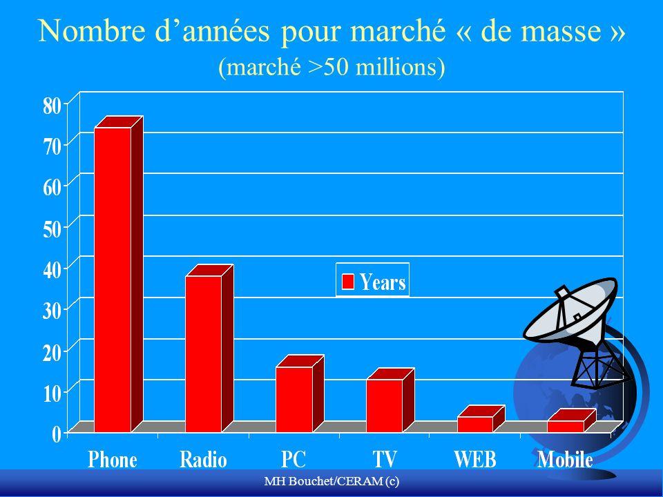 MH Bouchet/CERAM (c) Nombre dannées pour marché « de masse » (marché >50 millions)