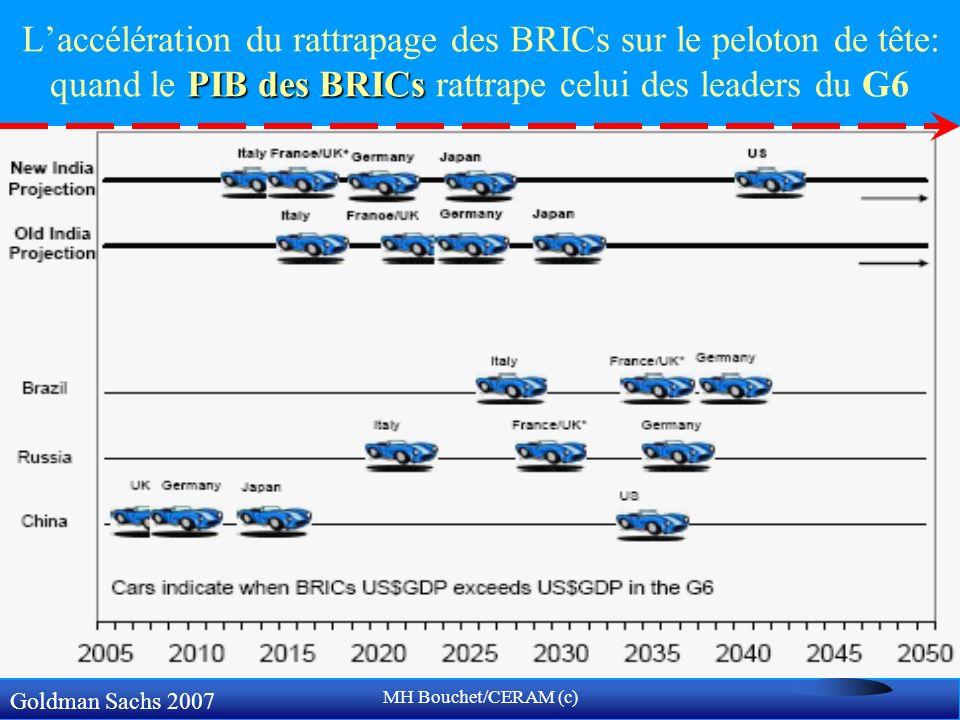 MH Bouchet/CERAM (c) PIB des BRICs Laccélération du rattrapage des BRICs sur le peloton de tête: quand le PIB des BRICs rattrape celui des leaders du