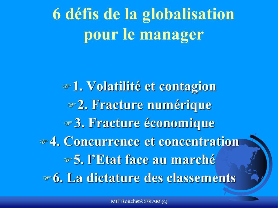 MH Bouchet/CERAM (c) 6 défis de la globalisation pour le manager F 1. Volatilité et contagion F 2. Fracture numérique F 3. Fracture économique F 4. Co
