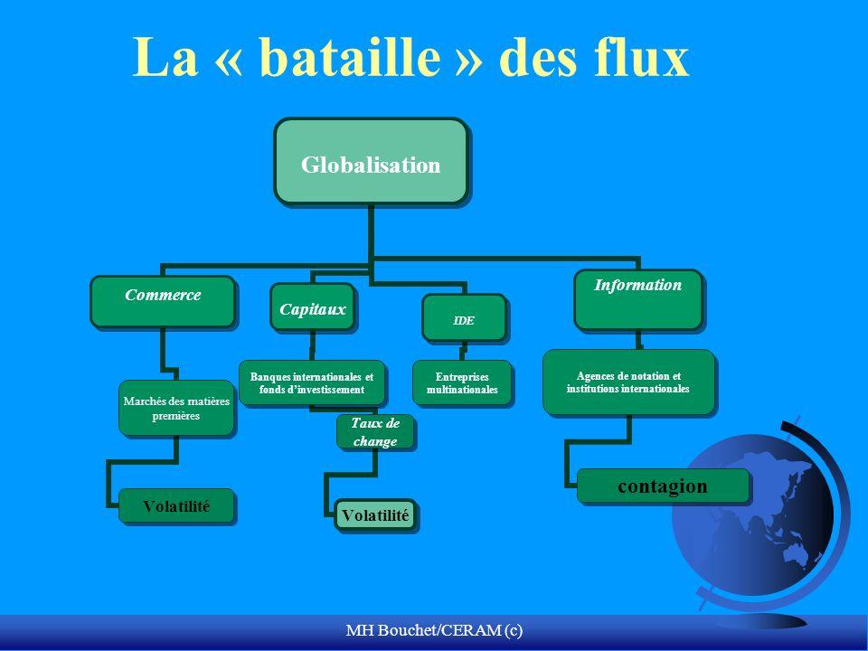 MH Bouchet/CERAM (c) La « bataille » des flux Globalisation Commerce Marchés des matières premières Volatilité Capitaux Banques internationales et fon