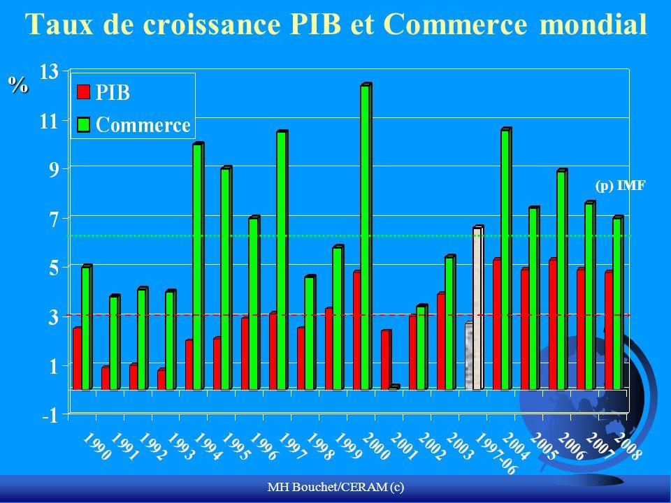 MH Bouchet/CERAM (c) Taux de croissance PIB et Commerce mondial (p) IMF %