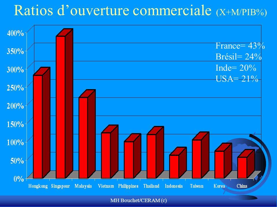 MH Bouchet/CERAM (c) Ratios douverture commerciale (X+M/PIB%) France= 43% Brésil= 24% Inde= 20% USA= 21%