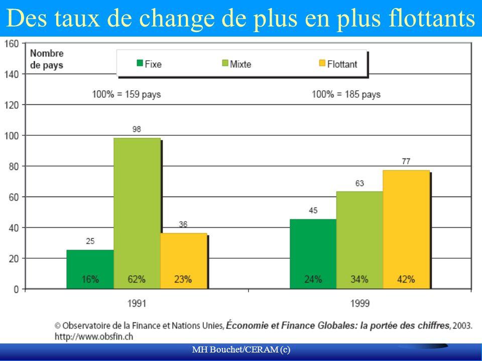 MH Bouchet/CERAM (c) Des taux de change de plus en plus flottants