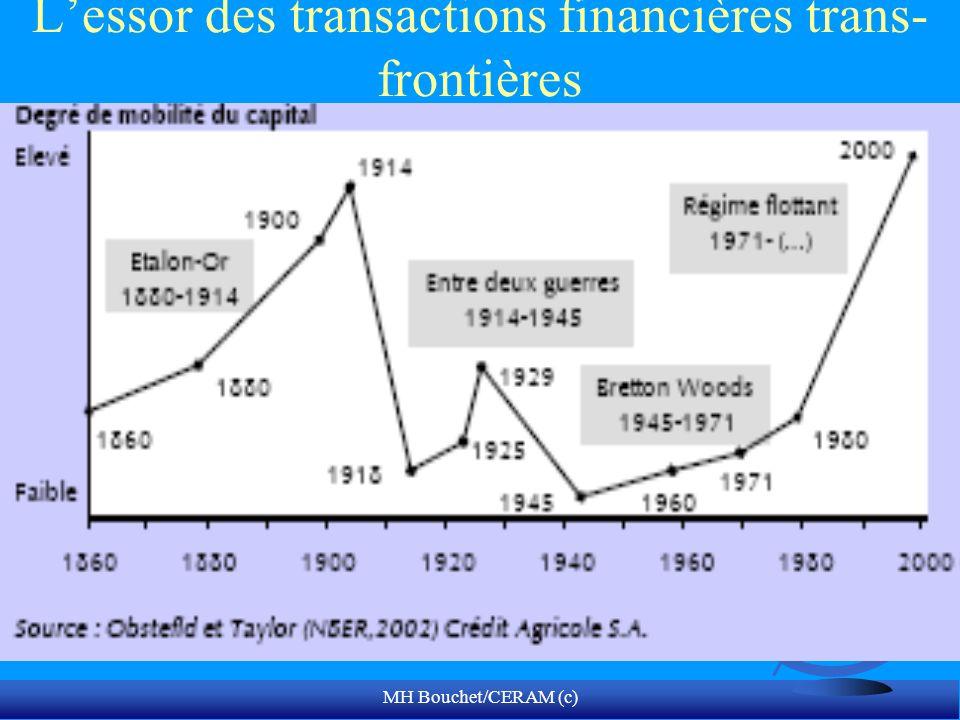 MH Bouchet/CERAM (c) Lessor des transactions financières trans- frontières