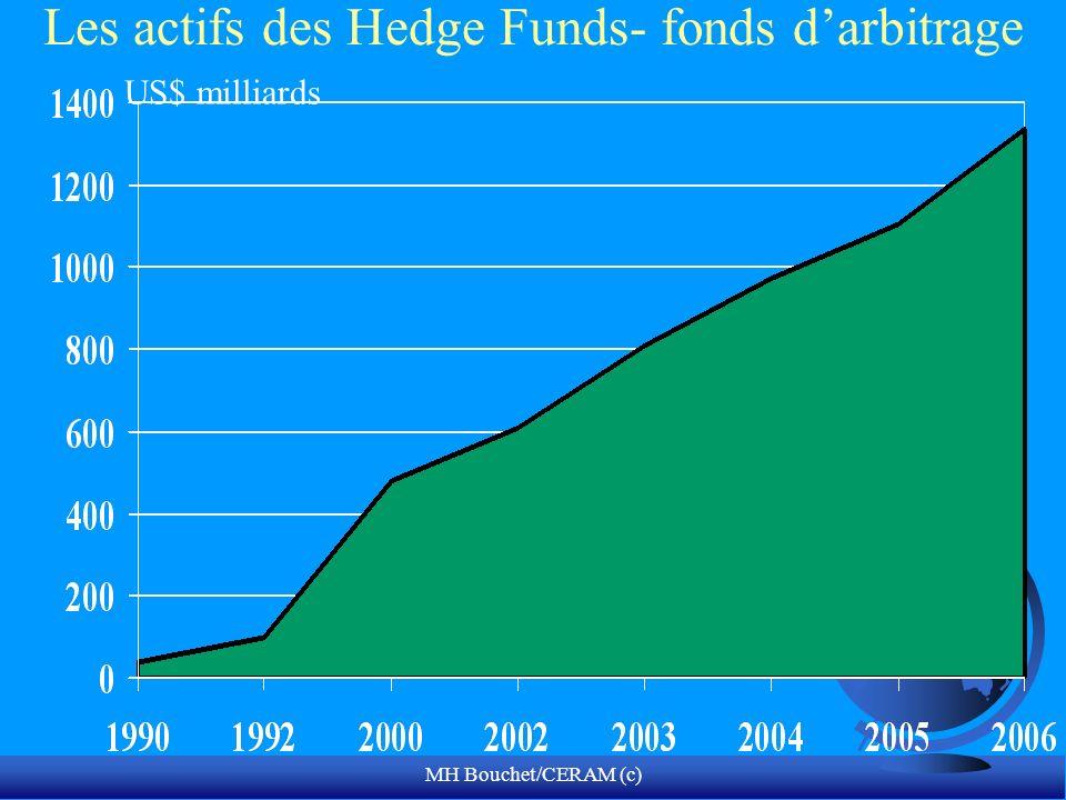 MH Bouchet/CERAM (c) Les actifs des Hedge Funds- fonds darbitrage US$ milliards