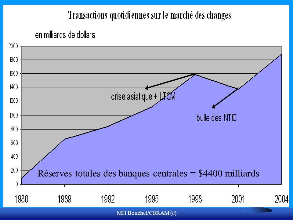 MH Bouchet/CERAM (c) Réserves totales des banques centrales = $4400 milliards