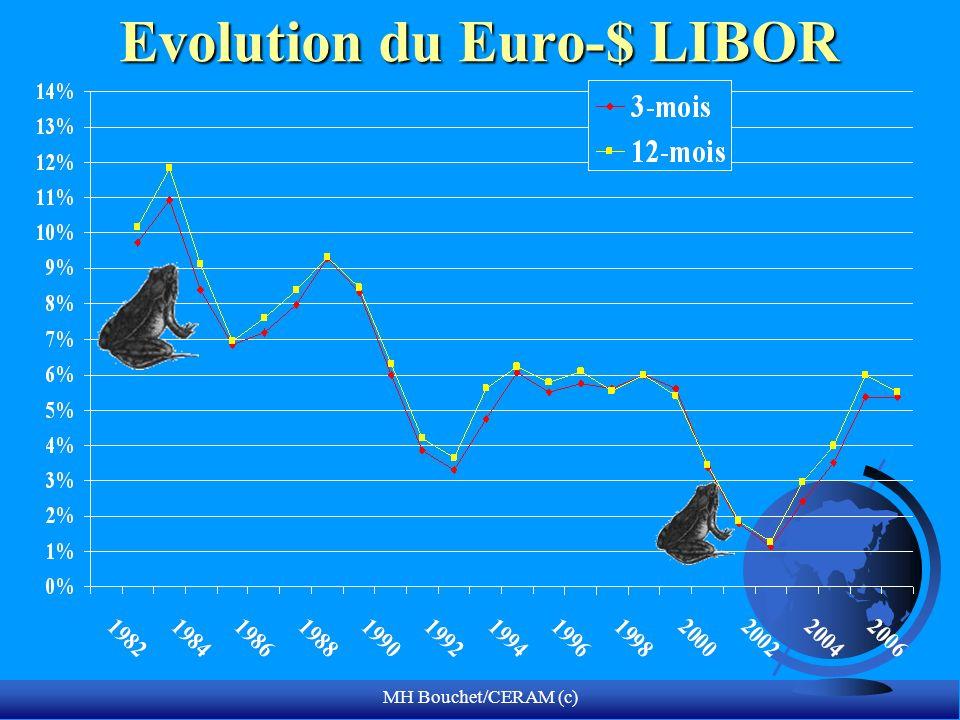 MH Bouchet/CERAM (c) Evolution du Euro-$ LIBOR