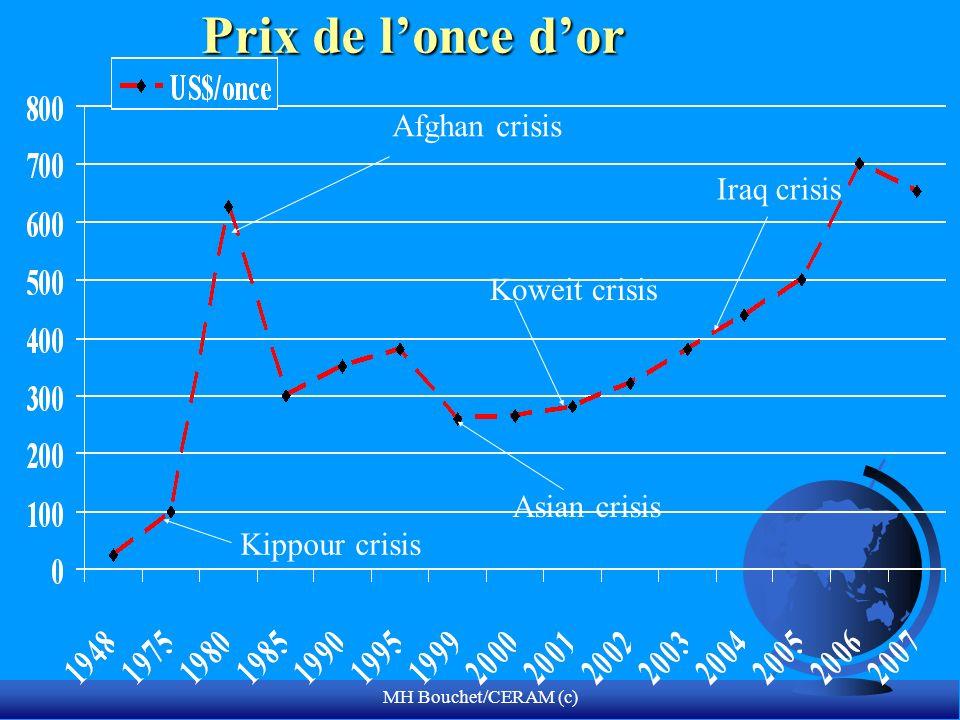 MH Bouchet/CERAM (c) Prix de lonce dor Afghan crisis Koweit crisis Kippour crisis Asian crisis Iraq crisis