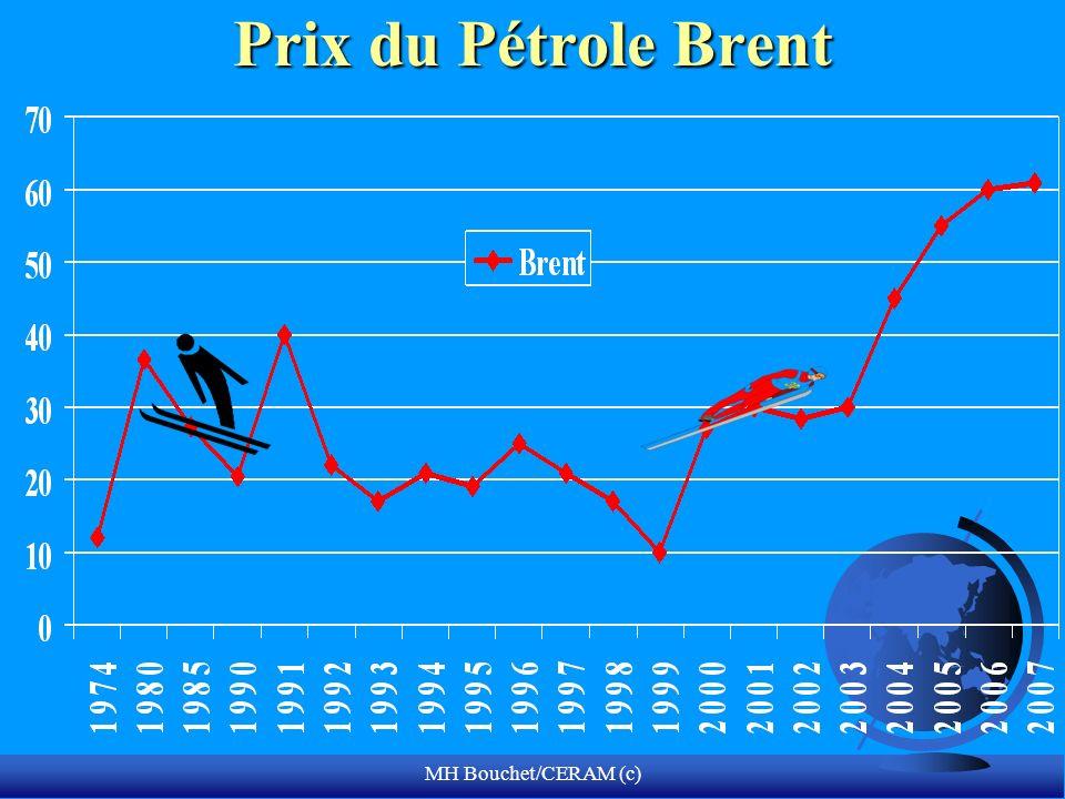 MH Bouchet/CERAM (c) Prix du Pétrole Brent