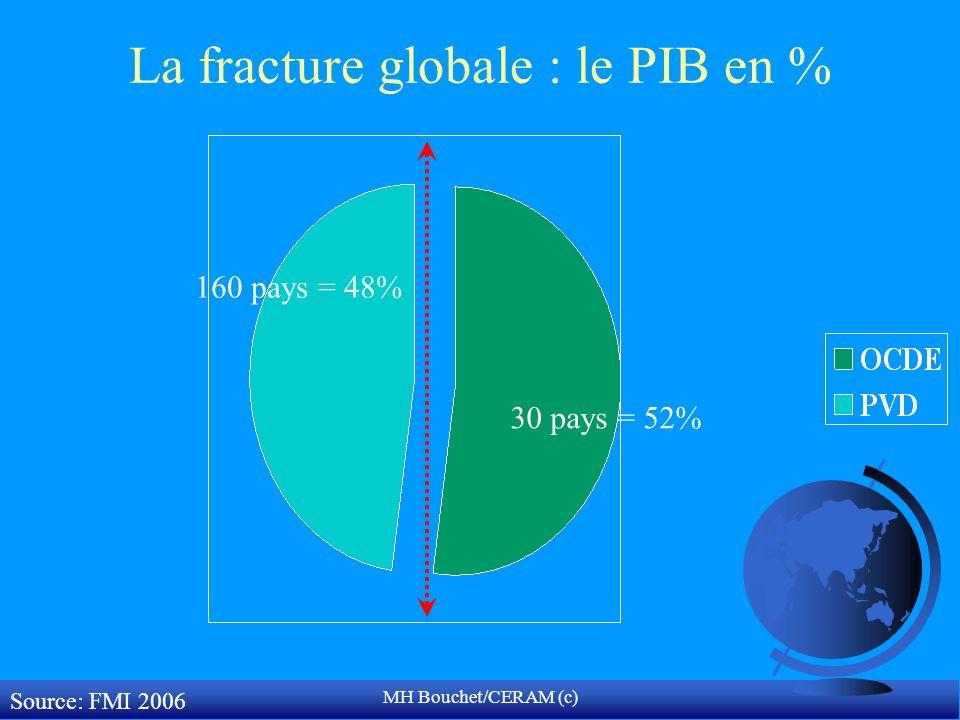 MH Bouchet/CERAM (c) La fracture globale : le PIB en % 30 pays = 52% 160 pays = 48% Source: FMI 2006