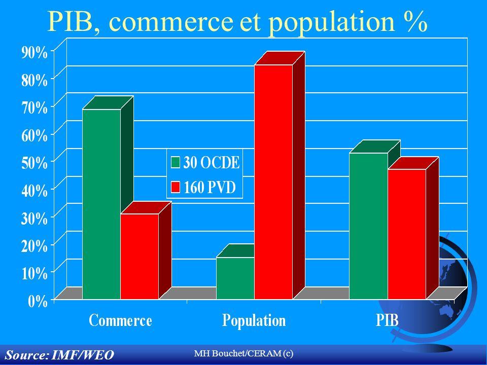 MH Bouchet/CERAM (c) PIB, commerce et population % Source: IMF/WEO