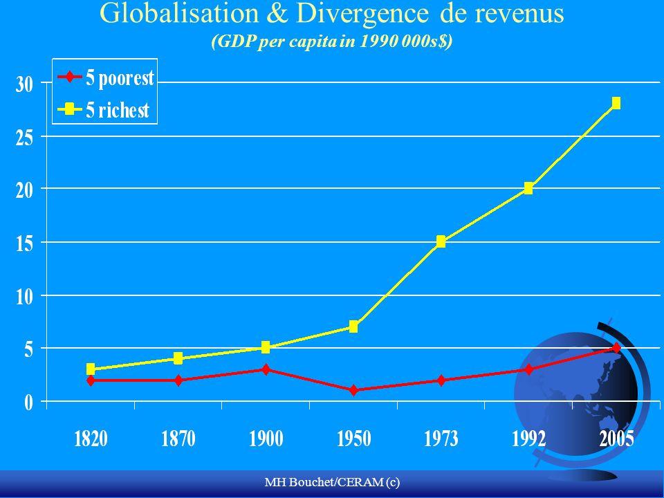 MH Bouchet/CERAM (c) Globalisation & Divergence de revenus (GDP per capita in 1990 000s$)