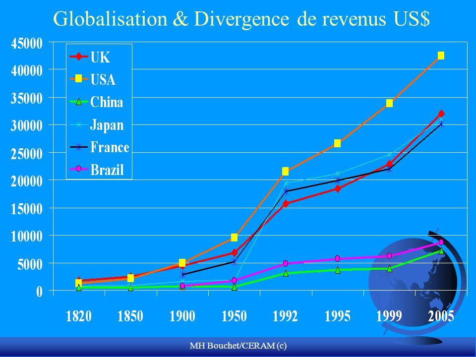 MH Bouchet/CERAM (c) Globalisation & Divergence de revenus US$