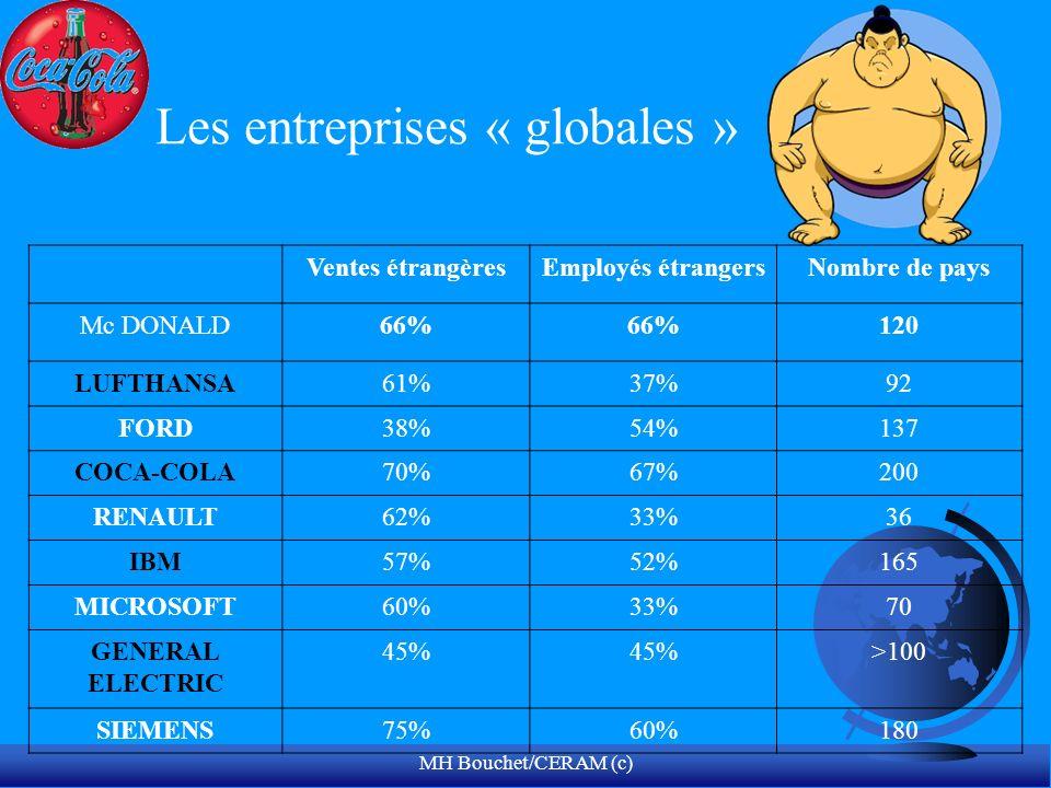MH Bouchet/CERAM (c) Ventes étrangèresEmployés étrangersNombre de pays Mc DONALD66% 120 LUFTHANSA61%37%92 FORD38%54%137 COCA-COLA70%67%200 RENAULT62%3