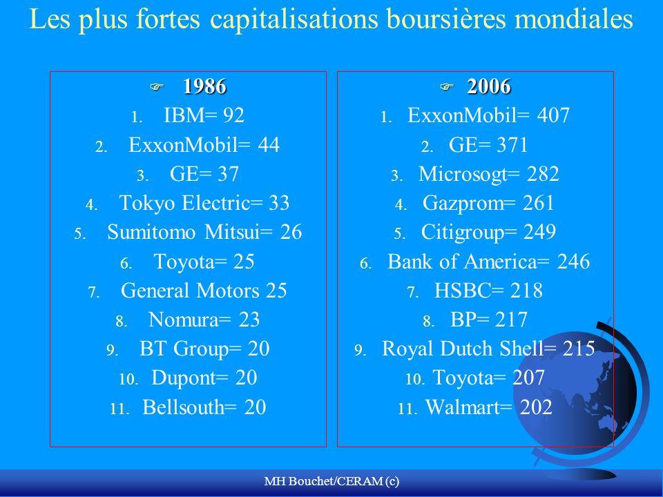 MH Bouchet/CERAM (c) Les plus fortes capitalisations boursières mondiales F 1986 1. IBM= 92 2. ExxonMobil= 44 3. GE= 37 4. Tokyo Electric= 33 5. Sumit