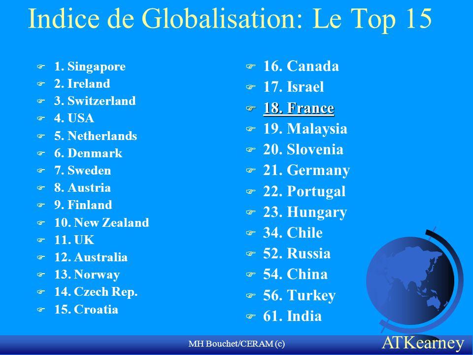 MH Bouchet/CERAM (c) Indice de Globalisation: Le Top 15 F 1. Singapore F 2. Ireland F 3. Switzerland F 4. USA F 5. Netherlands F 6. Denmark F 7. Swede