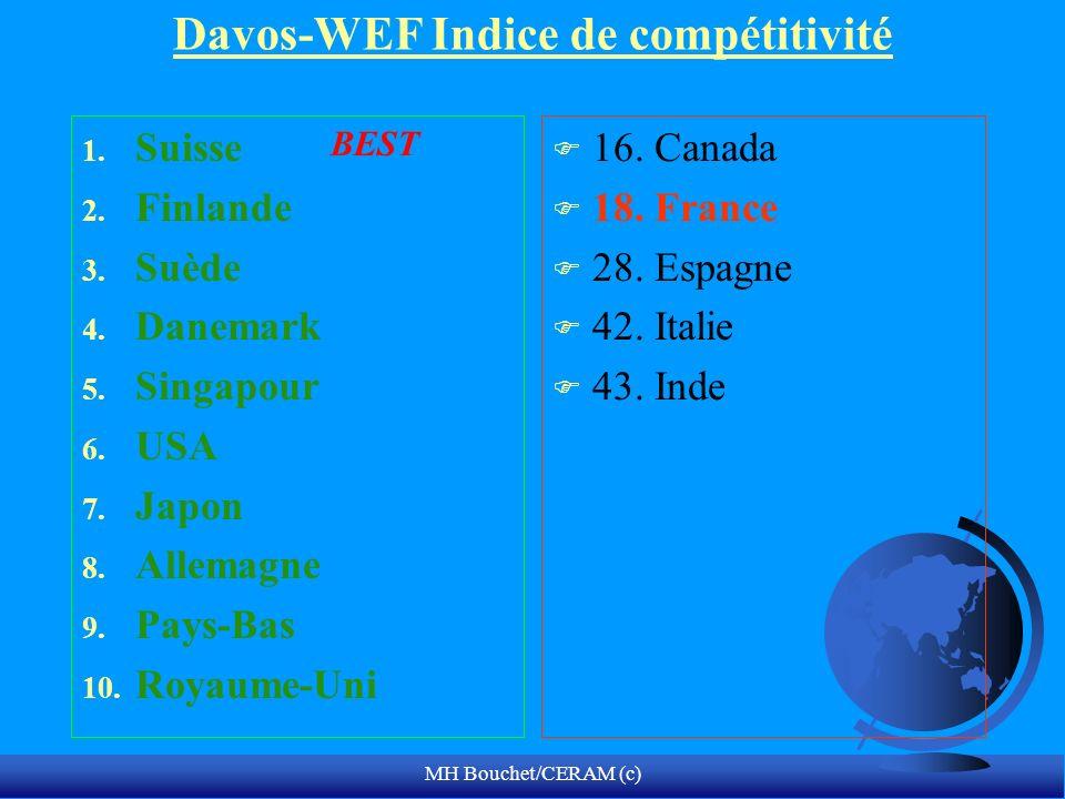 MH Bouchet/CERAM (c) Davos-WEF Indice de compétitivité 1. Suisse 2. Finlande 3. Suède 4. Danemark 5. Singapour 6. USA 7. Japon 8. Allemagne 9. Pays-Ba