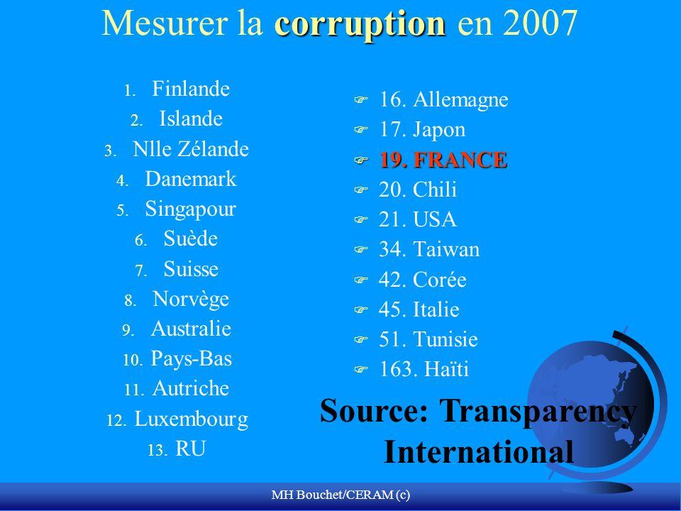 MH Bouchet/CERAM (c) corruption Mesurer la corruption en 2007 1. Finlande 2. Islande 3. Nlle Zélande 4. Danemark 5. Singapour 6. Suède 7. Suisse 8. No