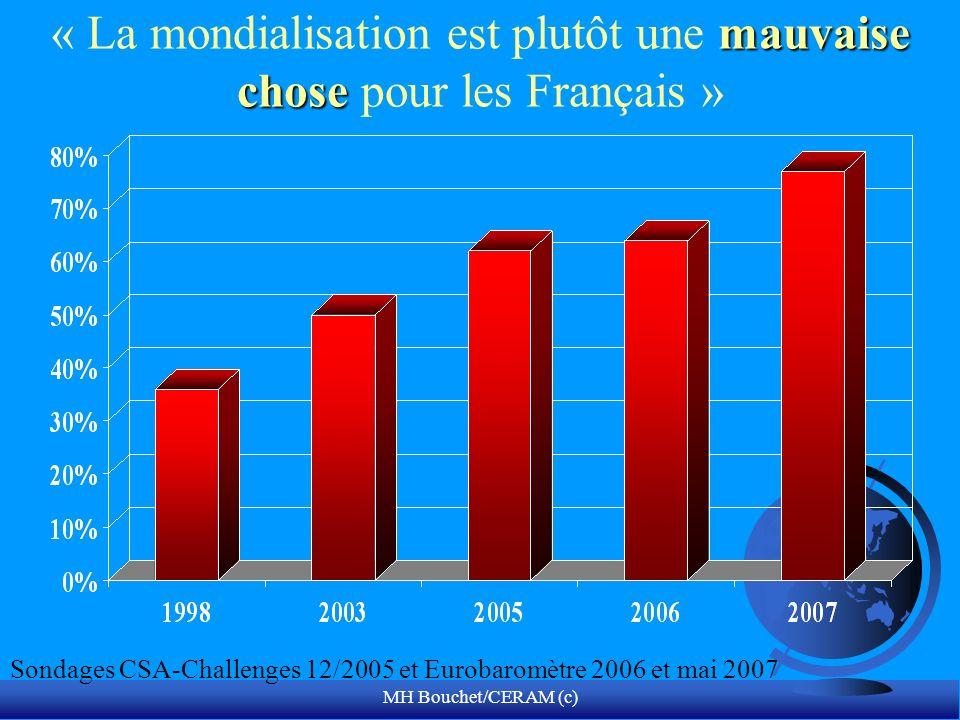 MH Bouchet/CERAM (c) mauvaise chose « La mondialisation est plutôt une mauvaise chose pour les Français » Sondages CSA-Challenges 12/2005 et Eurobarom
