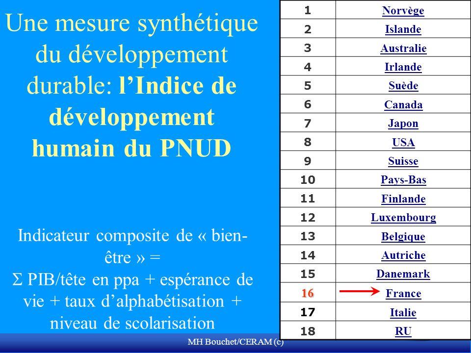MH Bouchet/CERAM (c) Une mesure synthétique du développement durable: lIndice de développement humain du PNUD 1 Norvège 2 Islande 3 Australie 4 Irland