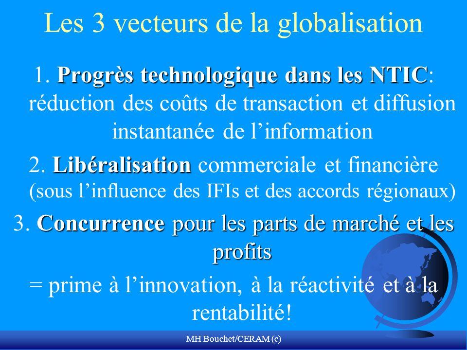 MH Bouchet/CERAM (c) Les 3 vecteurs de la globalisation Progrès technologique dans les NTIC 1. Progrès technologique dans les NTIC: réduction des coût