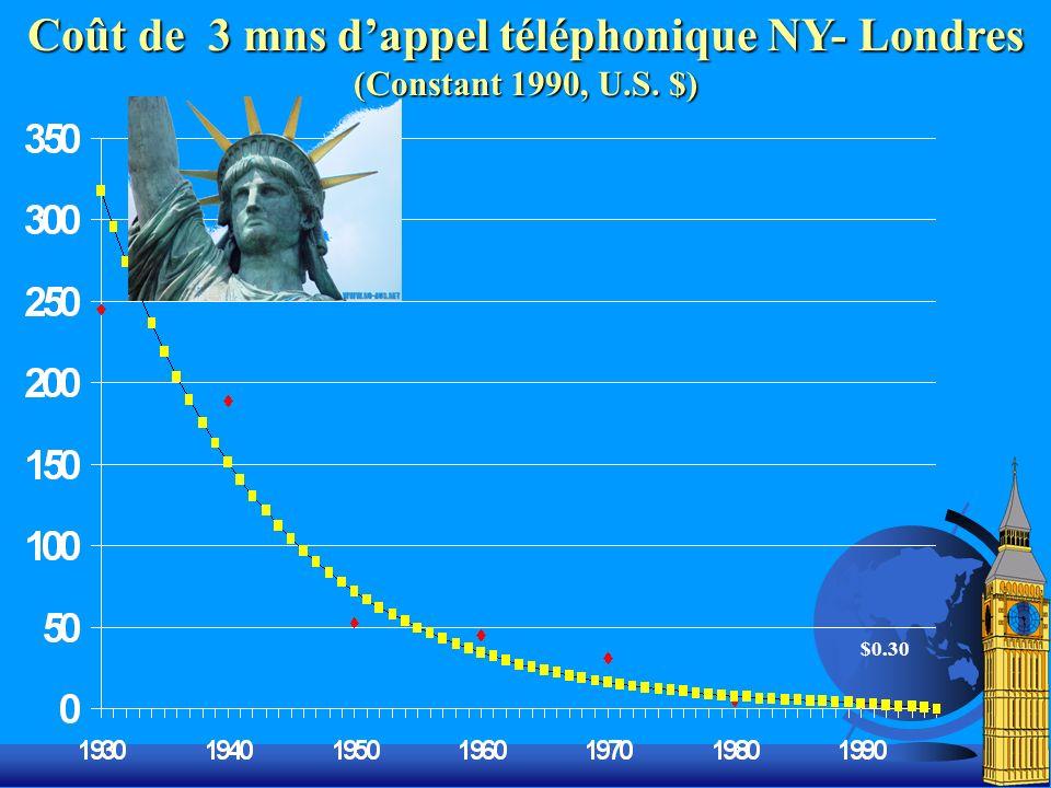 $0.30 Coût de 3 mns dappel téléphonique NY- Londres (Constant 1990, U.S. $)