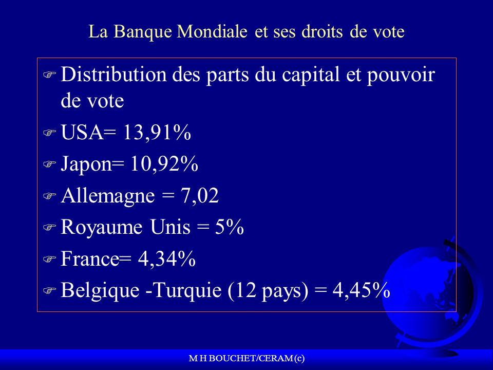 M H BOUCHET/CERAM (c) La Banque Mondiale et ses droits de vote F Distribution des parts du capital et pouvoir de vote F USA= 13,91% F Japon= 10,92% F Allemagne = 7,02 F Royaume Unis = 5% F France= 4,34% F Belgique -Turquie (12 pays) = 4,45%