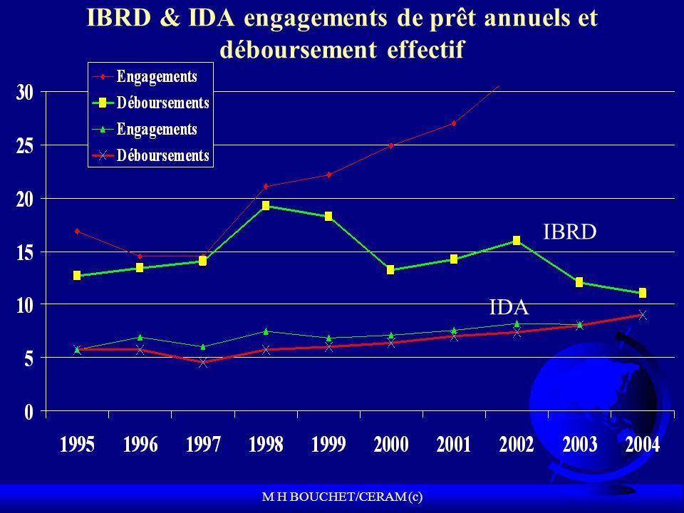 M H BOUCHET/CERAM (c) IBRD & IDA engagements de prêt annuels et déboursement effectif IDA IBRD