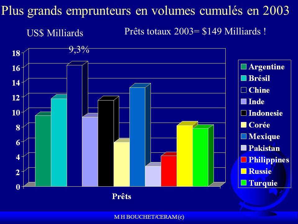 Plus grands emprunteurs en volumes cumulés en 2003 US$ Milliards Prêts totaux 2003= $149 Milliards .