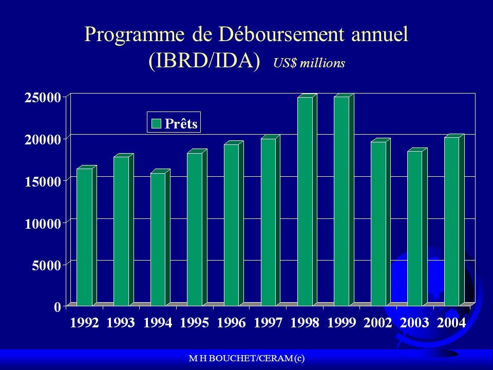 M H BOUCHET/CERAM (c) Programme de Déboursement annuel (IBRD/IDA) US$ millions