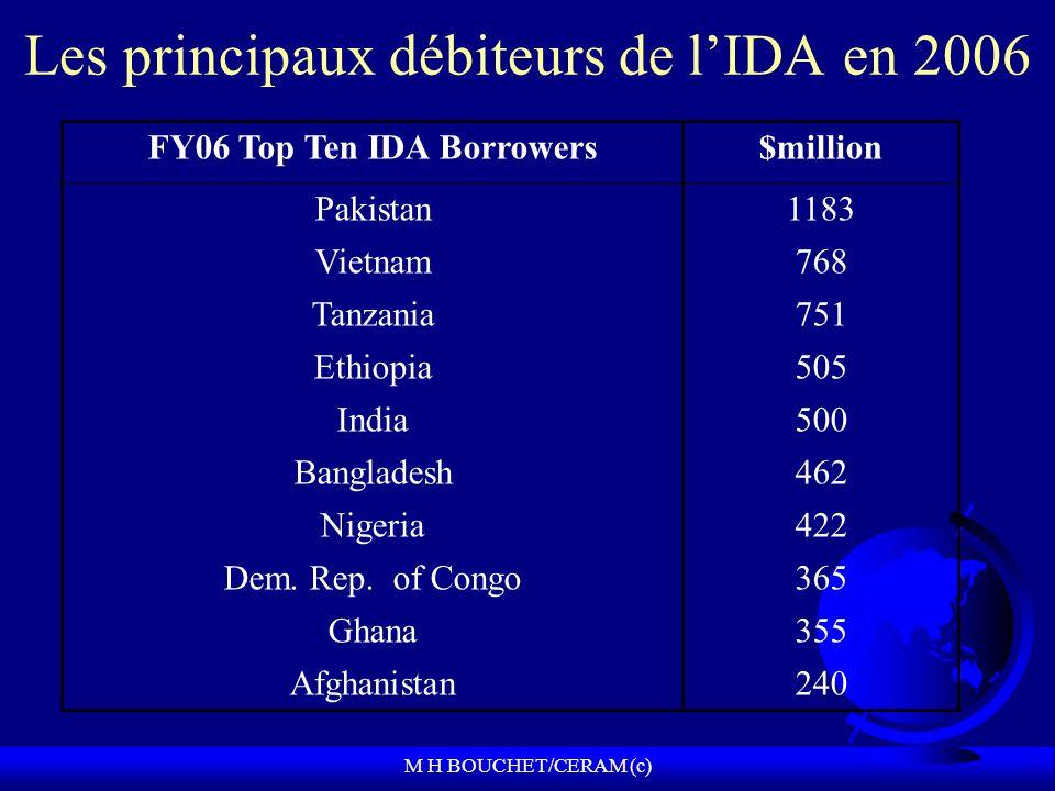 M H BOUCHET/CERAM (c) Les principaux débiteurs de lIDA en 2006 FY06 Top Ten IDA Borrowers$million Pakistan1183 Vietnam768 Tanzania751 Ethiopia505 India500 Bangladesh462 Nigeria422 Dem.