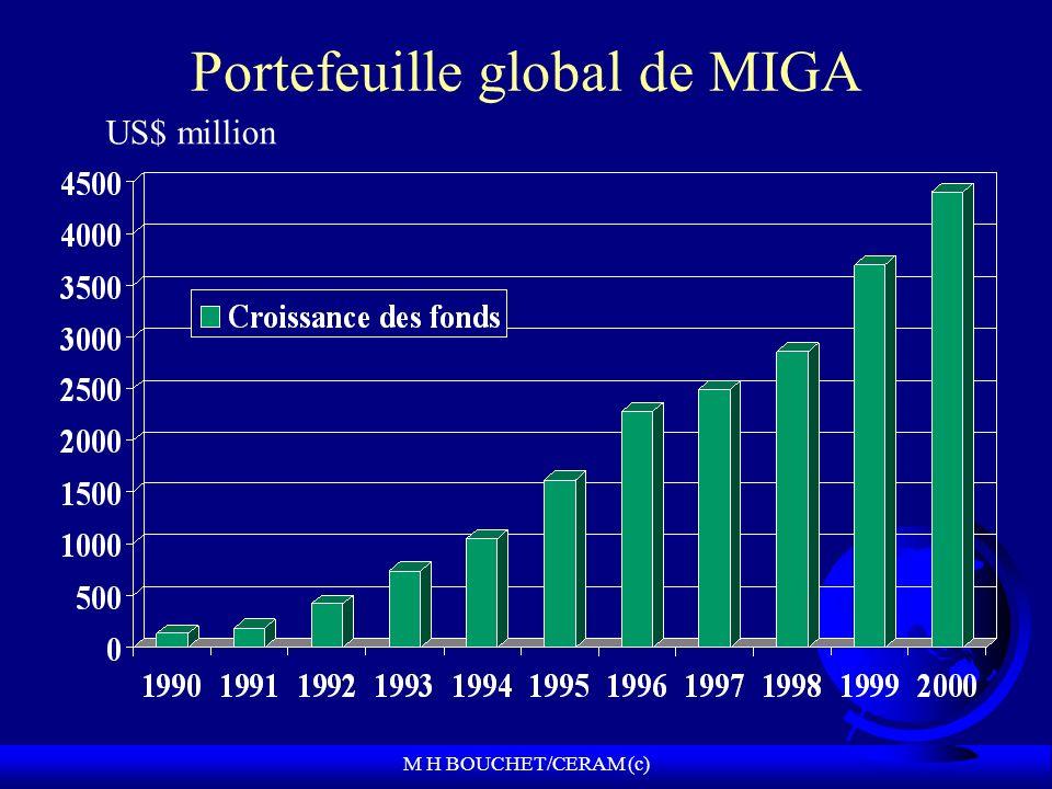 M H BOUCHET/CERAM (c) Portefeuille global de MIGA US$ million