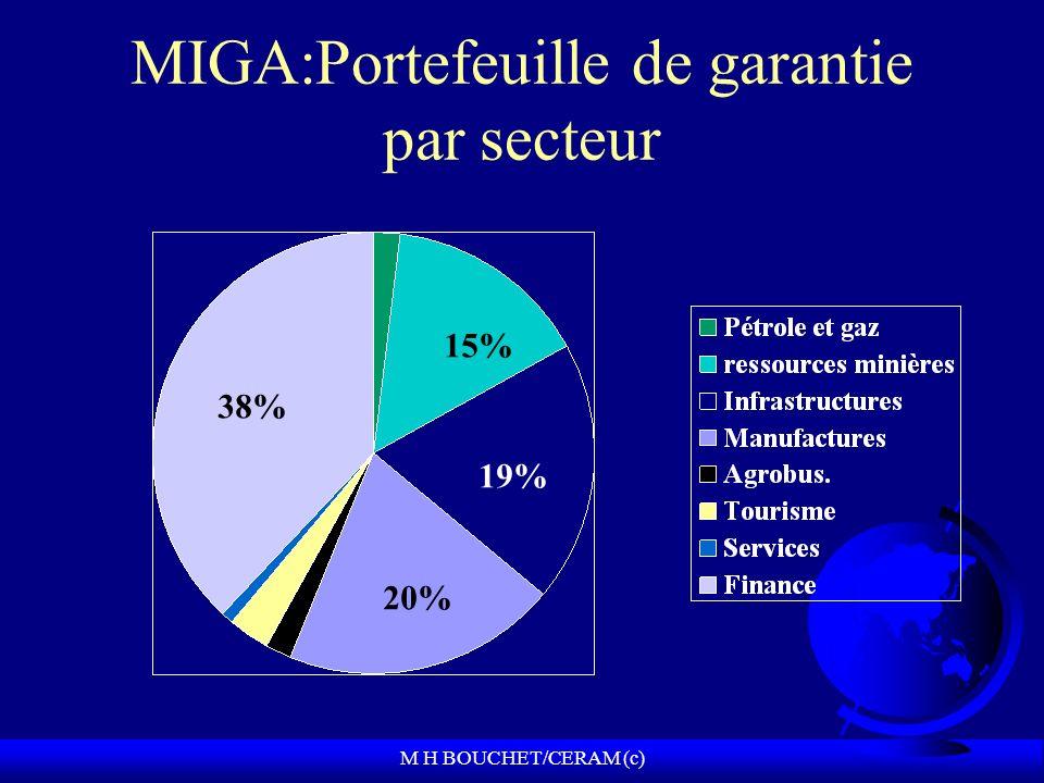 M H BOUCHET/CERAM (c) MIGA:Portefeuille de garantie par secteur 38% 15% 20% 19%