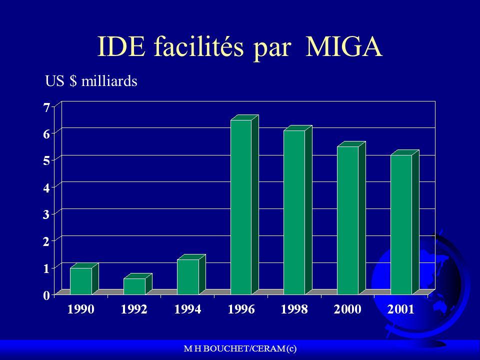 M H BOUCHET/CERAM (c) IDE facilités par MIGA US $ milliards