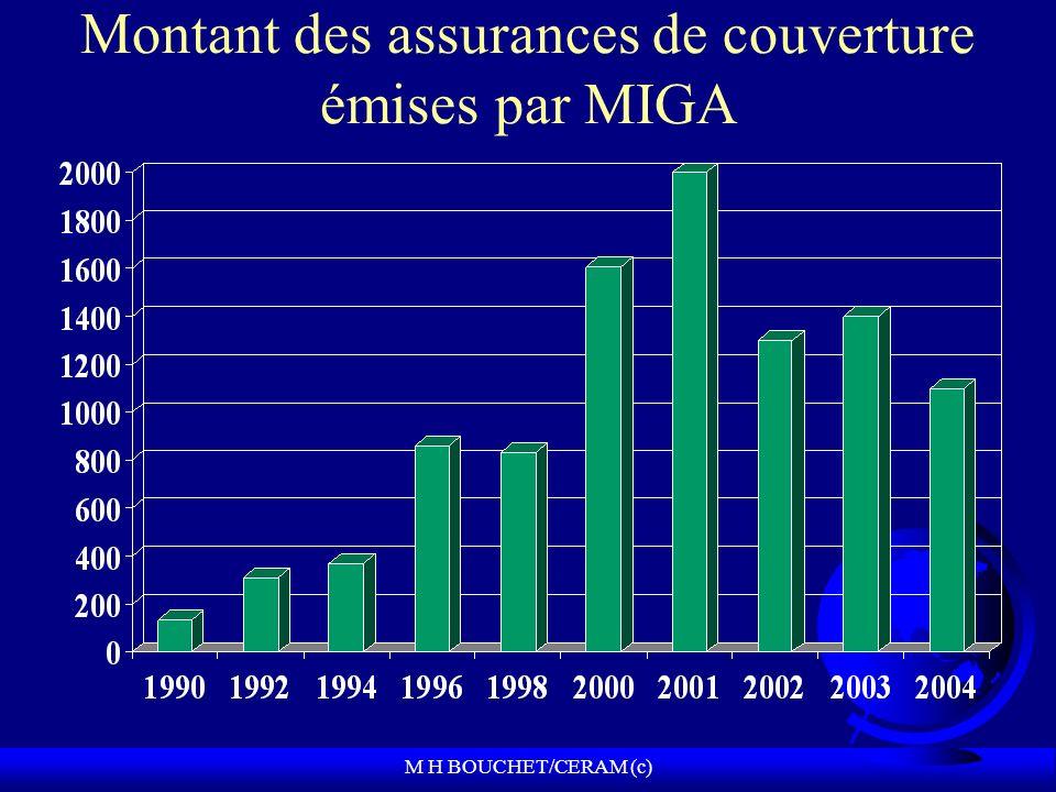 M H BOUCHET/CERAM (c) Montant des assurances de couverture émises par MIGA