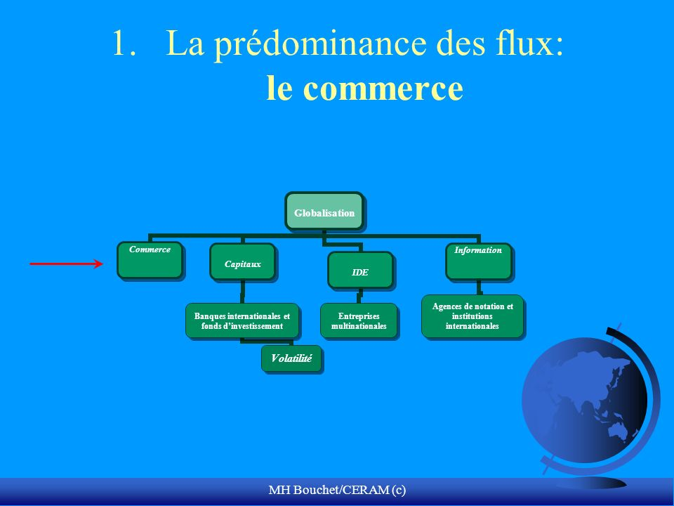 MH Bouchet/CERAM (c) 1.La prédominance des flux: le commerce Globalisation Commerce Capitaux Banques internationales et fonds dinvestissement Volatilité IDE Entreprises multinationales Information Agences de notation et institutions internationales