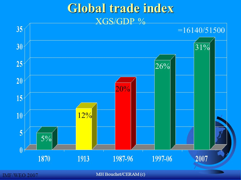 MH Bouchet/CERAM (c) Global trade index Global trade index XGS/GDP % IMF/WEO 2007 =16140/51500 31% 26% 12% 20% 5%