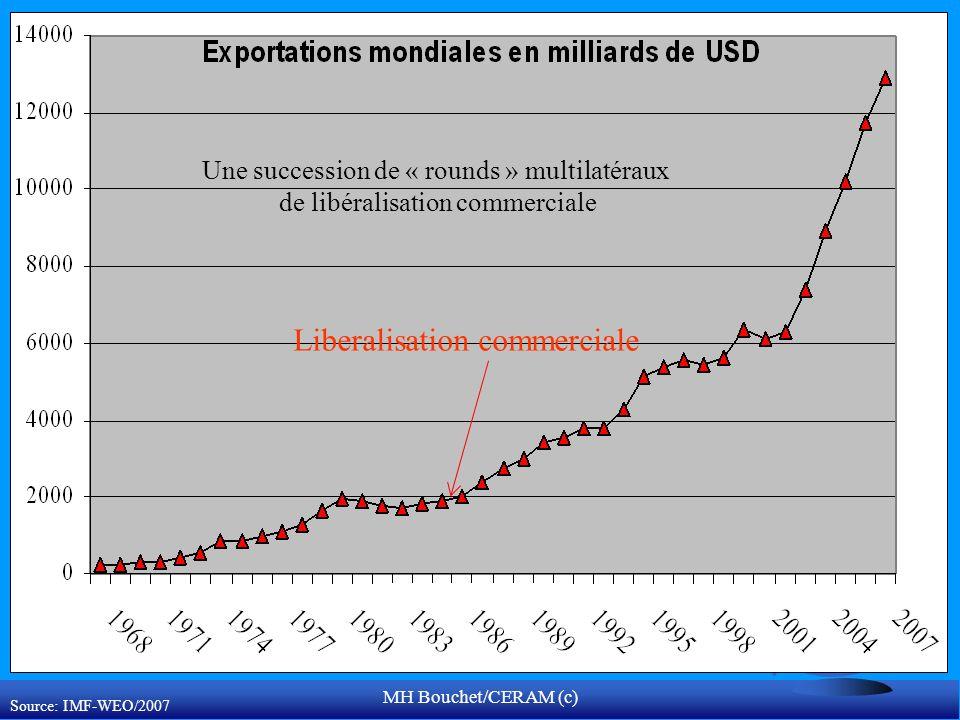 MH Bouchet/CERAM (c) Source: IMF-WEO/2007 Liberalisation commerciale Une succession de « rounds » multilatéraux de libéralisation commerciale